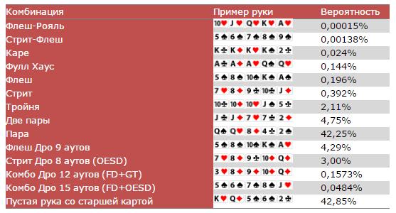 Шансы рук покер онлайн казино вулкан на реальные деньги с выводом