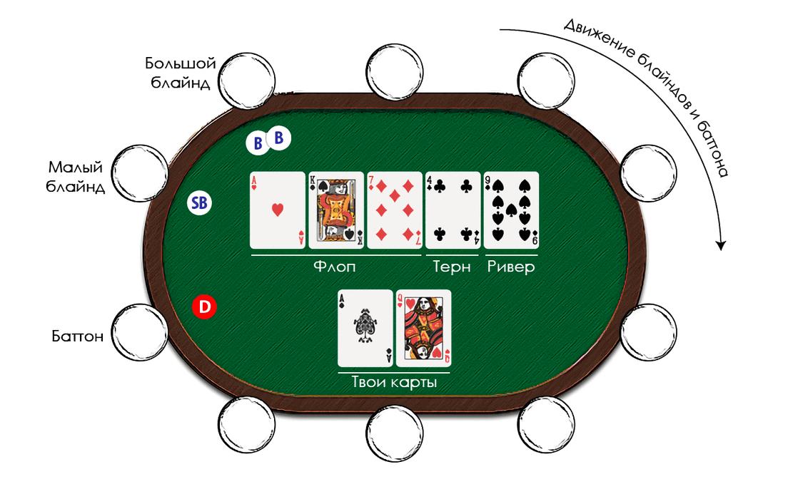 Улицы в покере – названия и последовательность